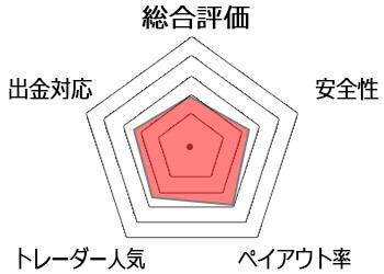 fxbinaryチャート