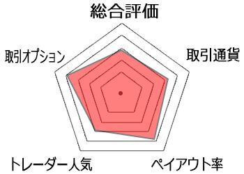 ヒロセ通商チャート